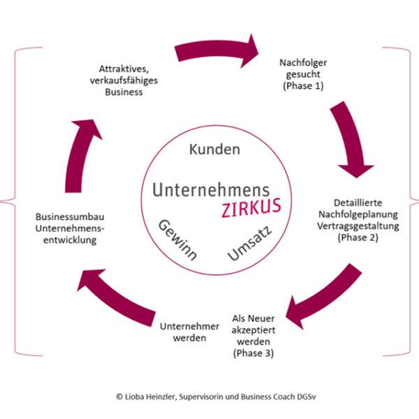Lioba Heinzler Unternehmensnachfolge